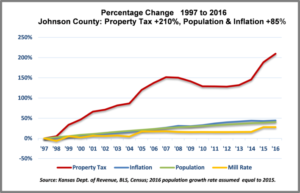Johnson County Mo Property Tax Rate