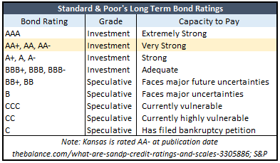 About Moody's Ratings